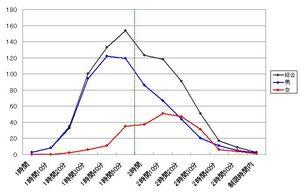 20100404_青梅15kgraph