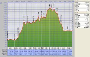 STY_A8-A9_5km